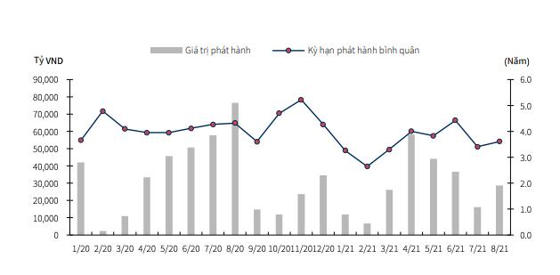 Trái phiếu doanh nghiệp đã hạ nhiệt trong tháng 8 - Ảnh 1