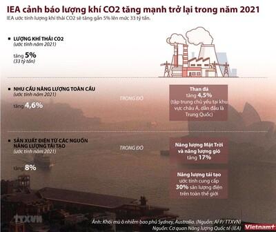 [Infographics] Lượng khí thải CO2 năm 2021 ước tính lên tới 33 tỉ tấn